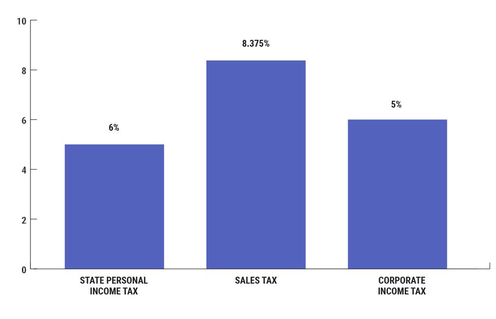 Oklahoma City Sales Tax >> Business Costs Greater Oklahoma City Economic Development